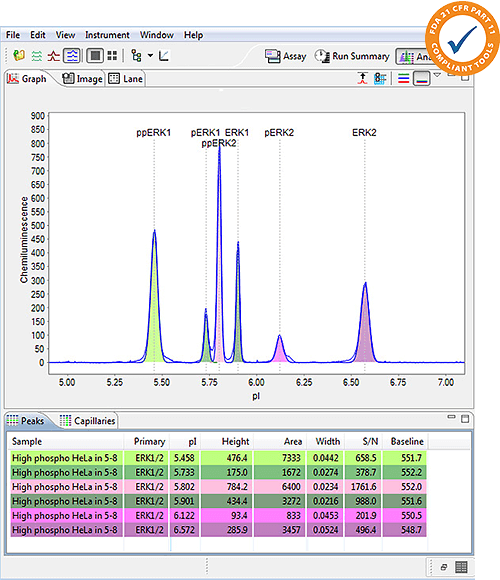 Charge assay graph view